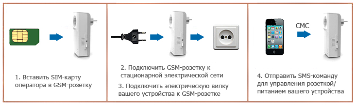 Купить GSM розетку в Москве